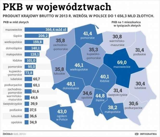 Juu017c ponad jednu0105 piu0105tu0105 PKB Polski generuje Mazowsze.