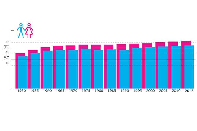 długość mężczyzn dla kobiet
